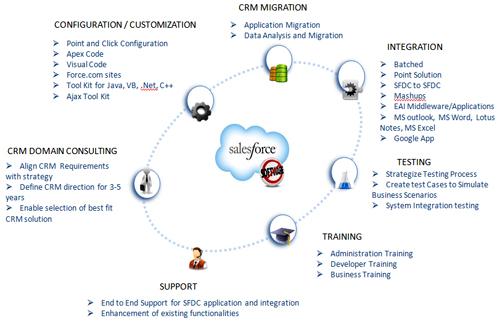 Системы crm и prm модули для 1с битрикс